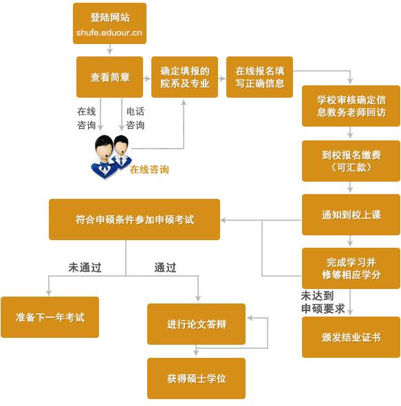 上海财经大学在职研究生申硕流程